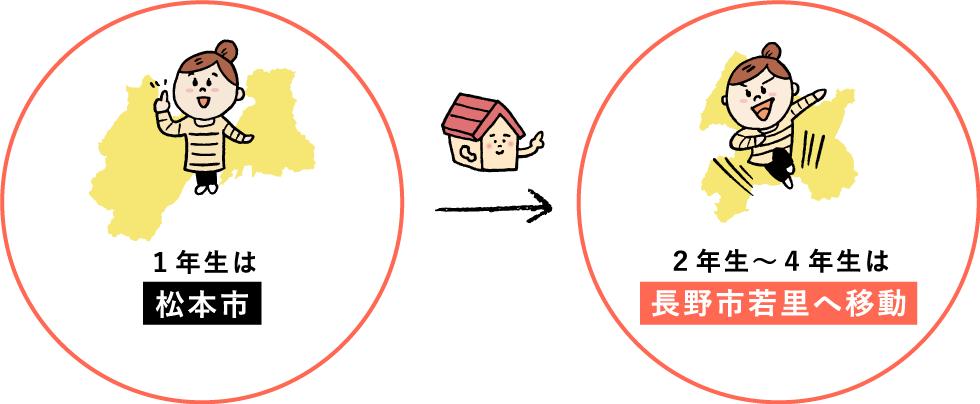 1年生は松本市 2年生~4年生は長野市若里へ移動